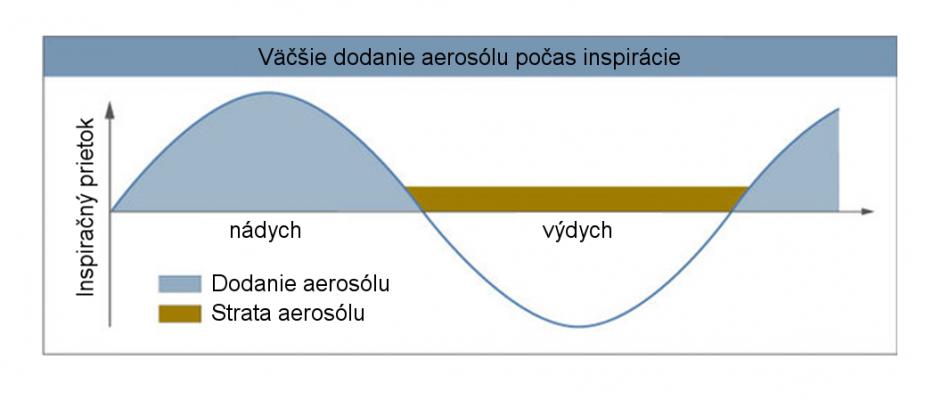 09-dodani-aerosolu.png